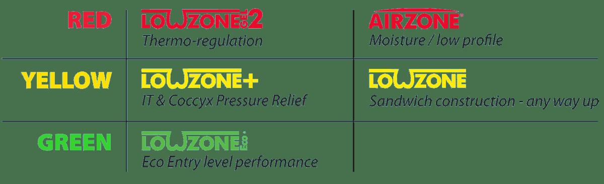 Lowzone