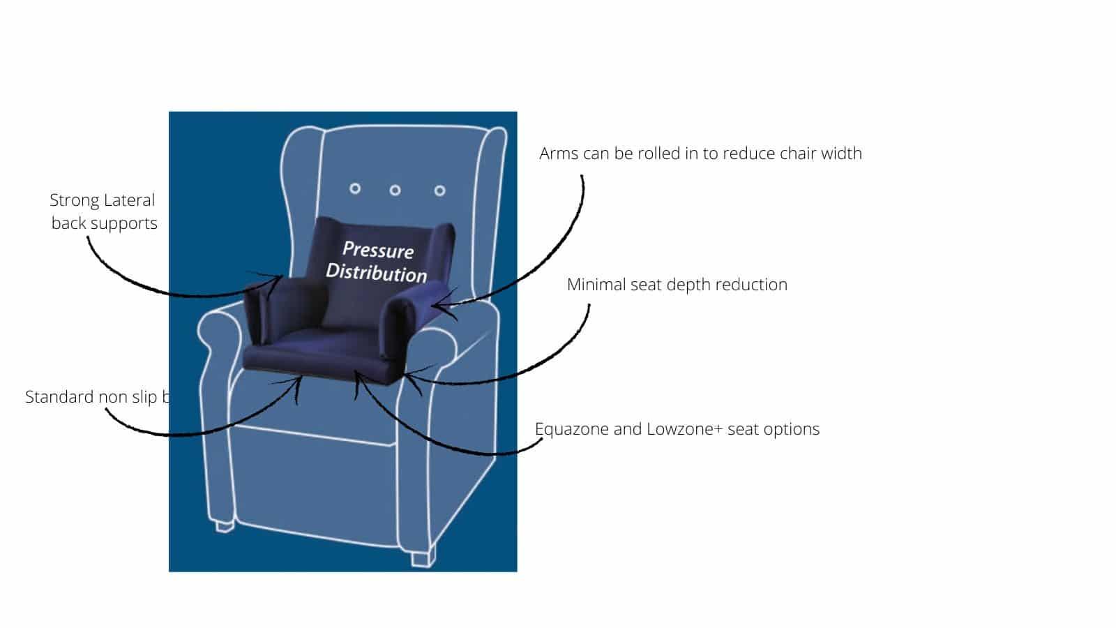 Posturite Pressure Care Insert Features