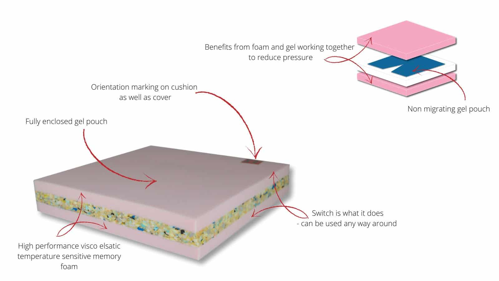 Lowzone Gel Switch Features
