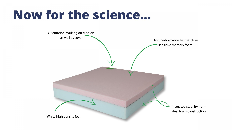 Lowzone Eco Pressure reducing cushion with memory foam